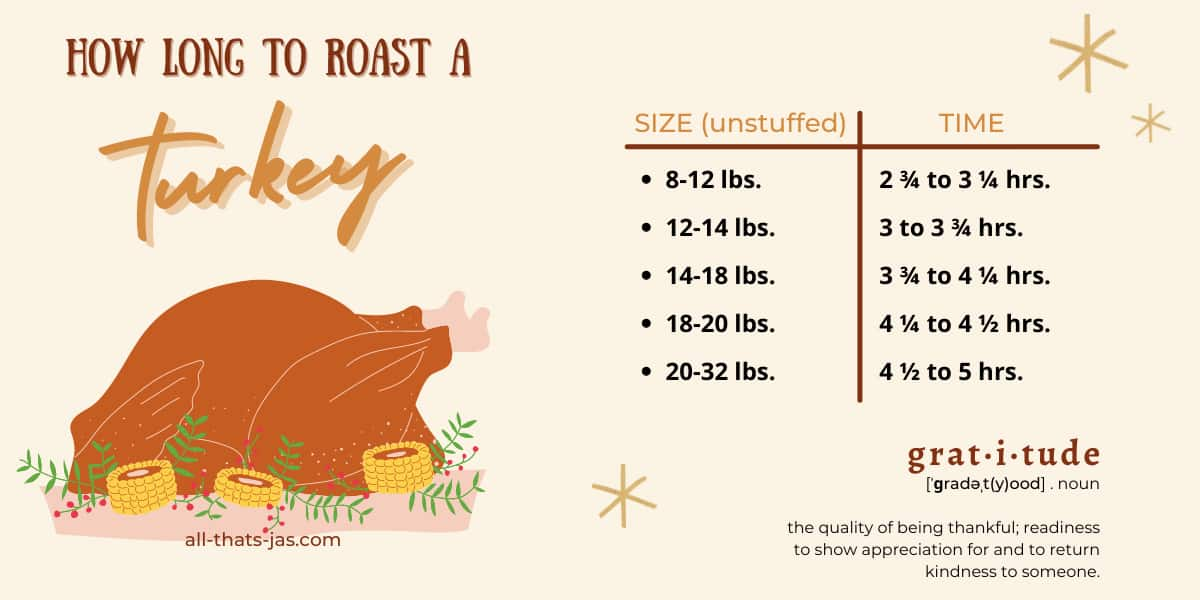 A template with a turkey clipart and a chart on how long to roast a turkey.